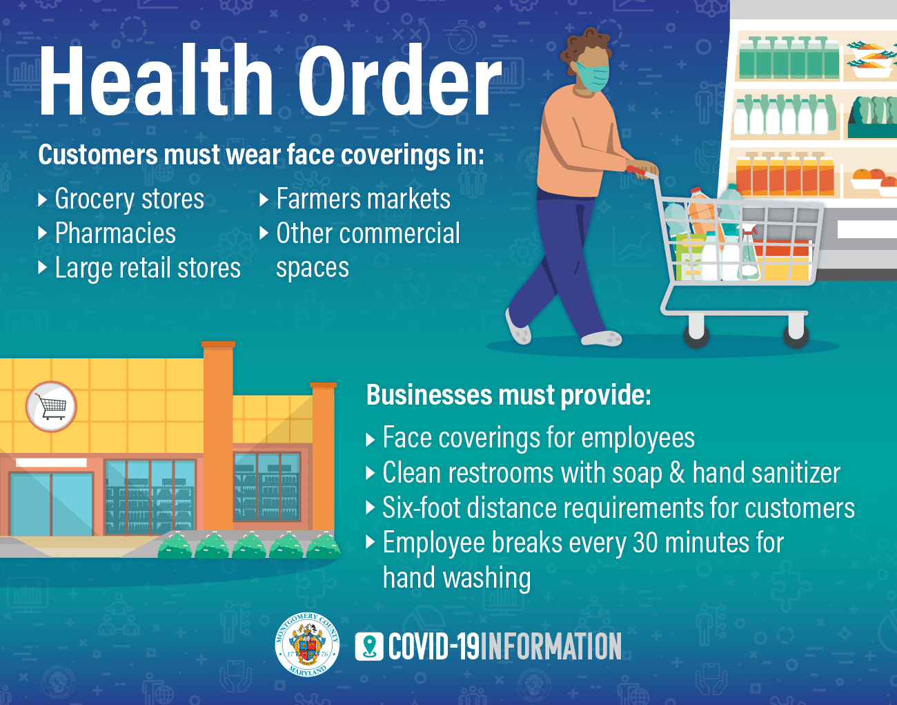 Health Order: Customers must wear face coverings in grocery stores, pharmacies, large retail stores, farmers markets, other commercial spaces. Businesses must provide face coverings for employees, clean restrooms with soap and hand sanitizer, six-foot distance requirements for customers, employee breaks every 30 minutes for hand washing.