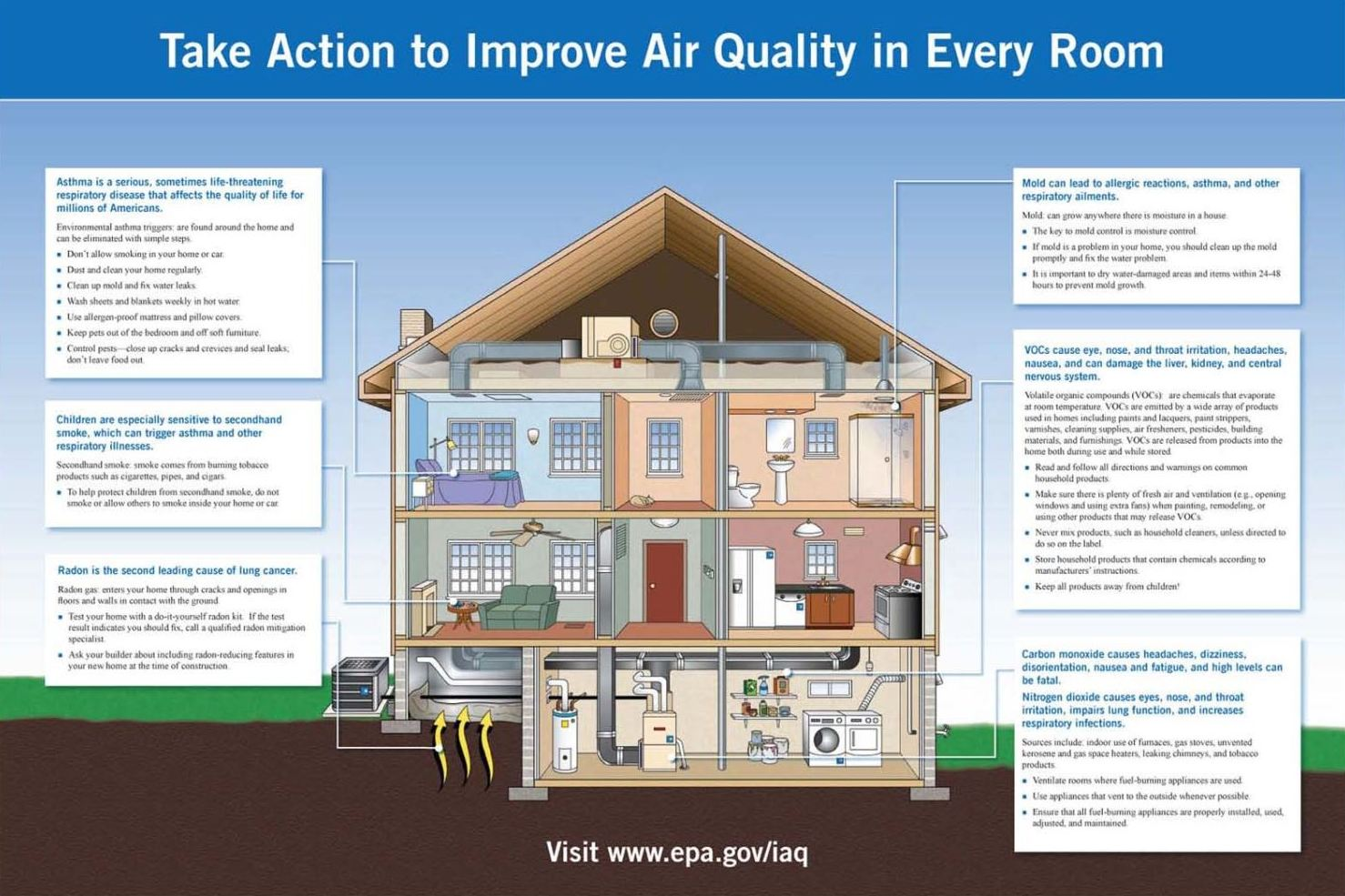 Indoor Air Quality - Department of Environmental Protection ...