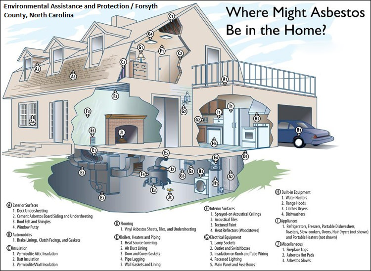 Image of areas in the home that may have Asbestos