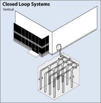Diagram showing a vertical closed-loop geothermal system