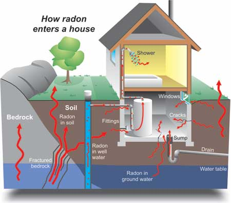 Image of How Radon Enters a House