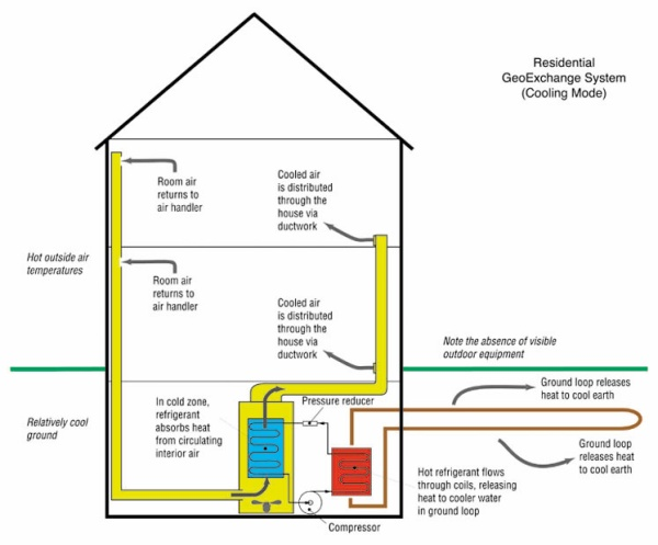 Geothermal Cooling System Diagram Geothermal Free Engine