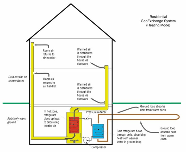 Diagram showing a residential GeoExchange System in heating mode.
