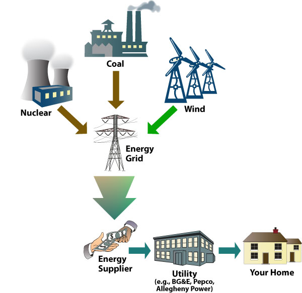 Graphic of how energy is transferred and purchased from the energy producers to your home.