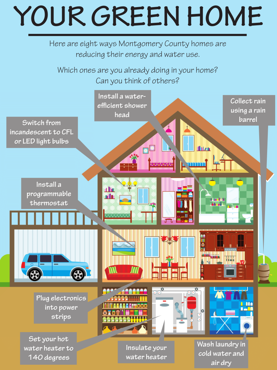 Eight ways Montgomery County homes are savings energy and water.