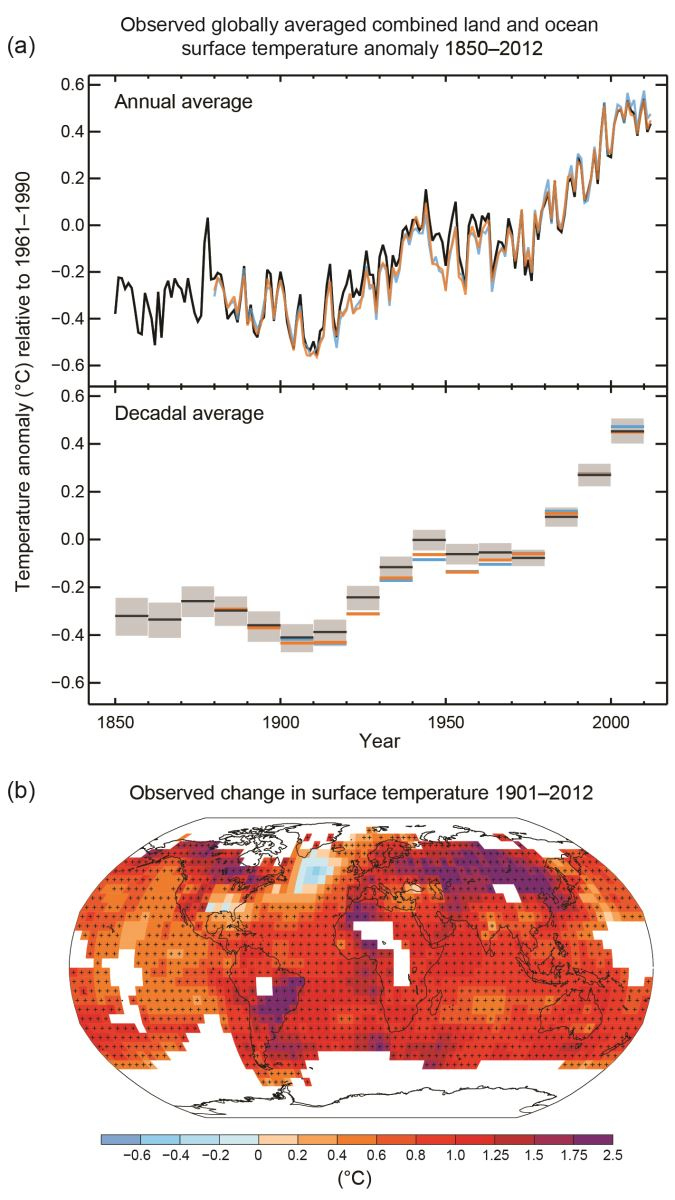 Images of three graphs of the IPCC climate study findings on warming climates worldwide.