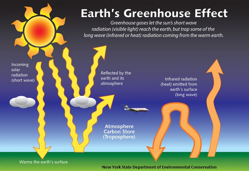 Image of Earth's Greenhouse Effect