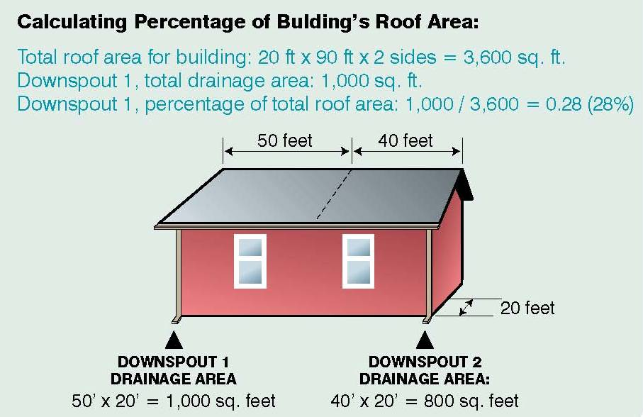 Image of house with explanation of how to calculate the drainage downspout area