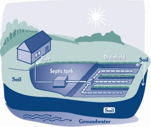 Graphic of septic tank