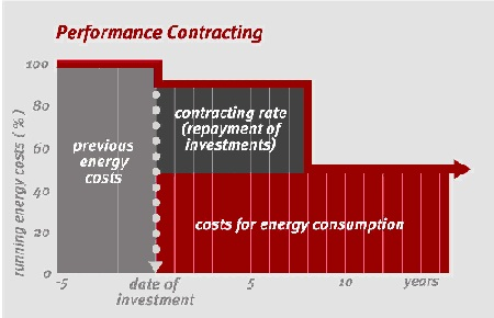 graphic of 3 basic elements for performance contracting