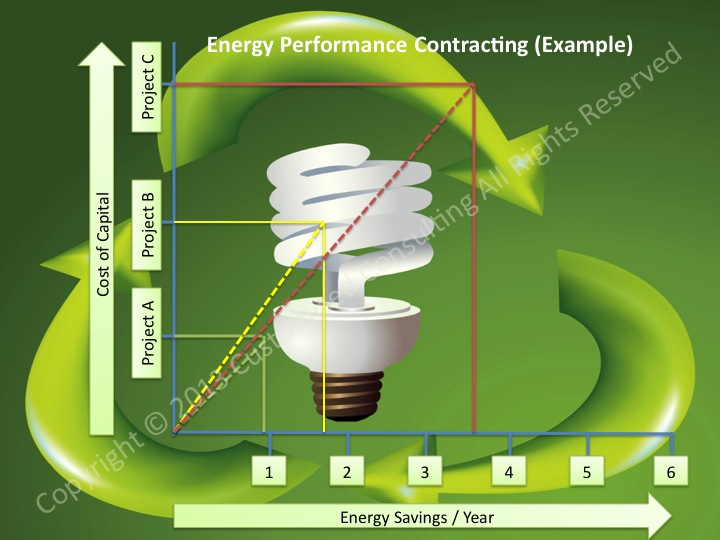 graphics of energy costs and maintenance costs