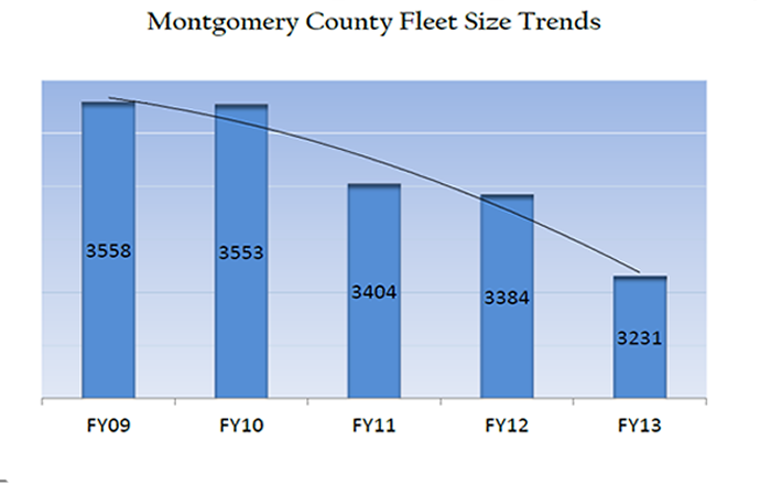 Montgomery County Fleet Size Trends