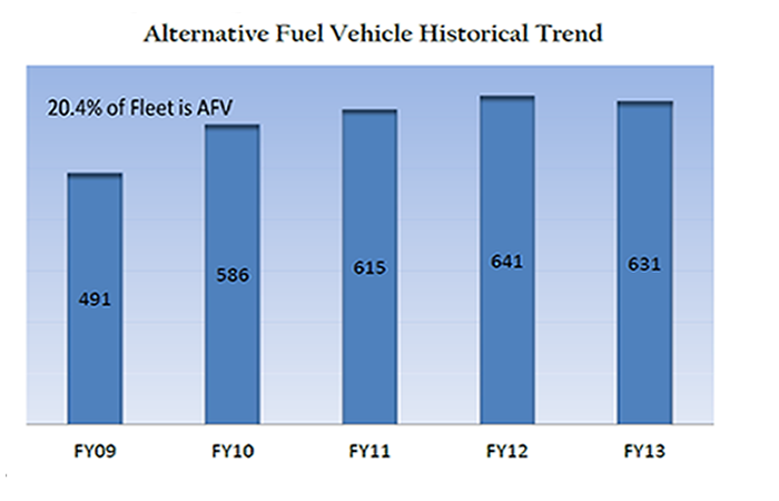 Alternative Fuel Vehicle Chart