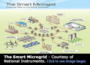 Smart micorgrid diagram