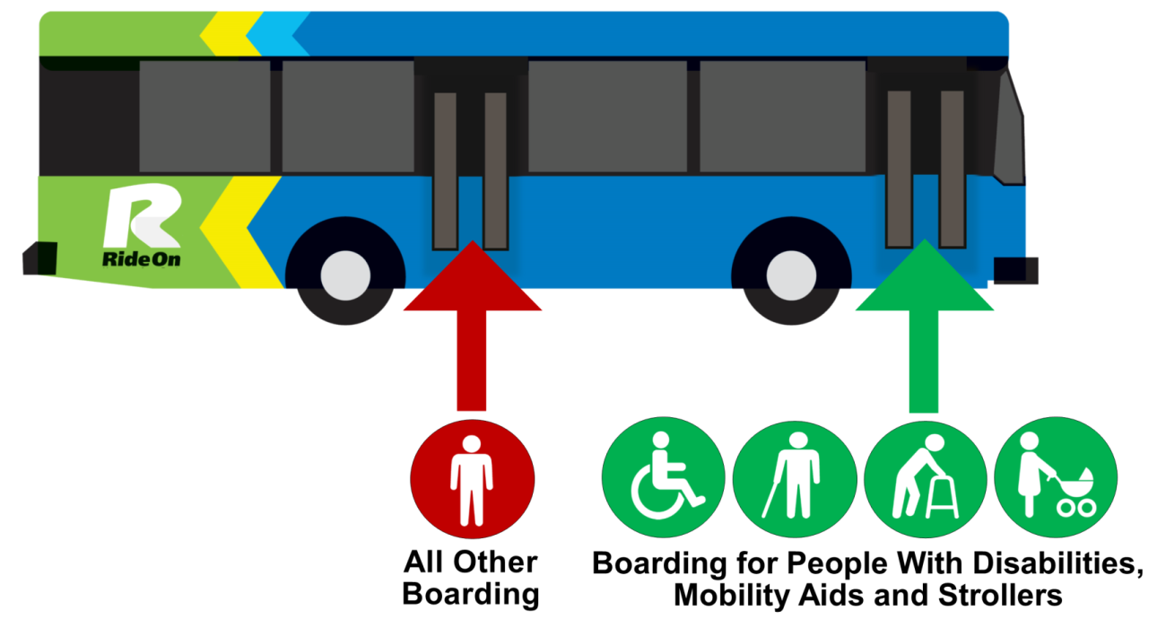 Use front bus door: people with disabilities, mobility aids, and strollers. Use back bus door: all other passengers.