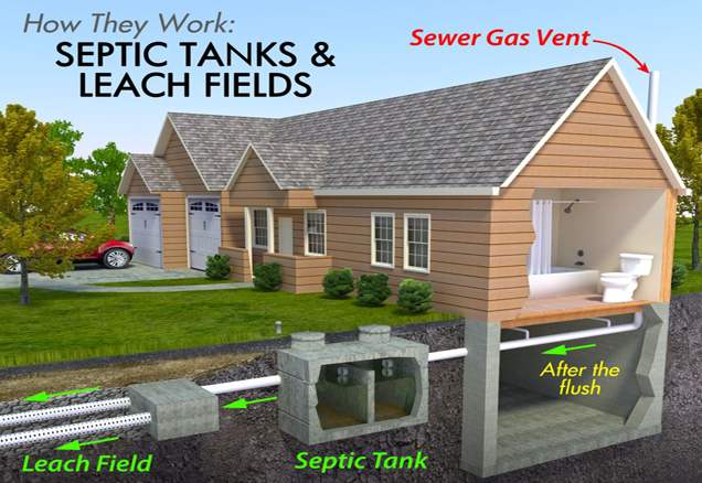 septic system schematic for a single family home