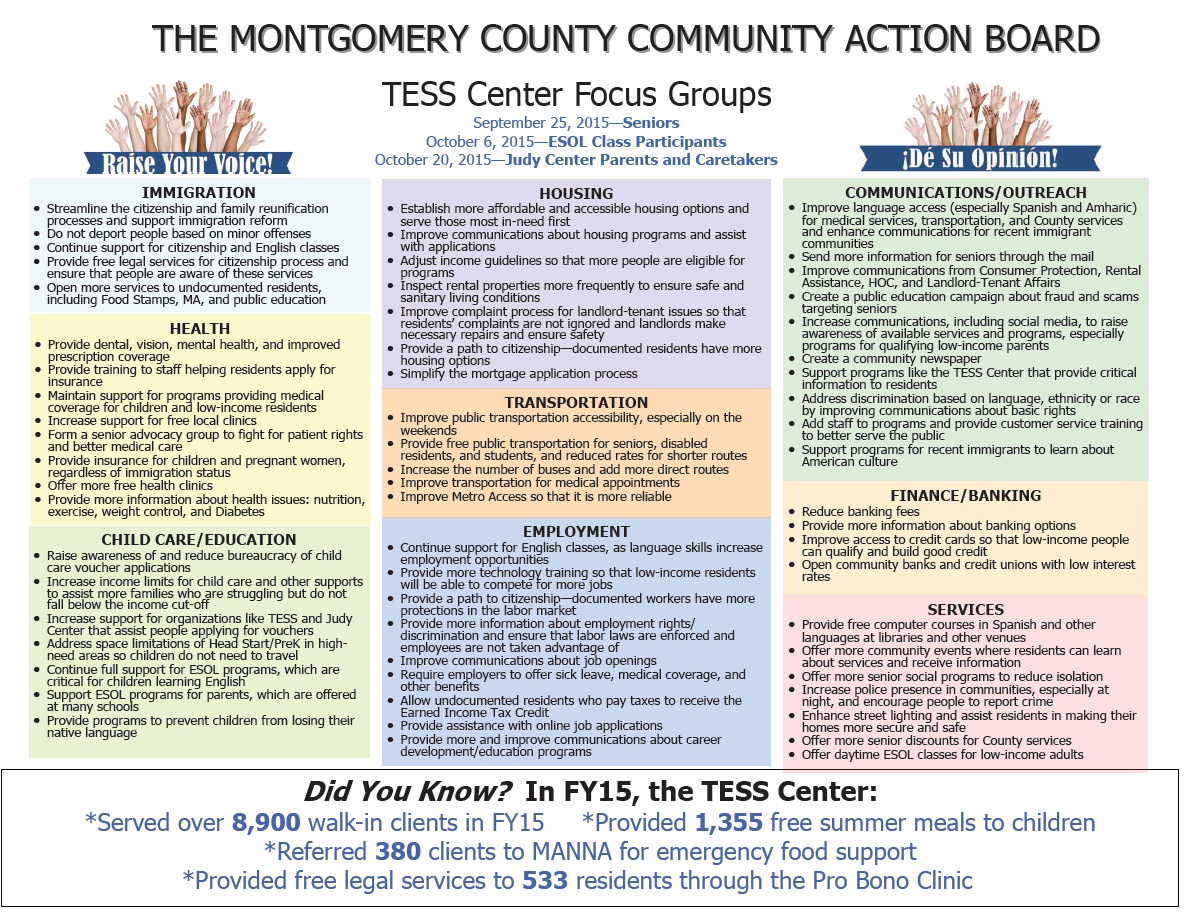 Report: Themunity Action Board's Fall Focus Groups At The Tess Center  Montgomery County Health And Federal Register :: Medicare