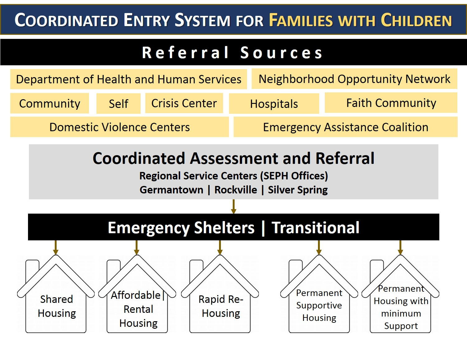 Coordinated Entry System for Families with Children