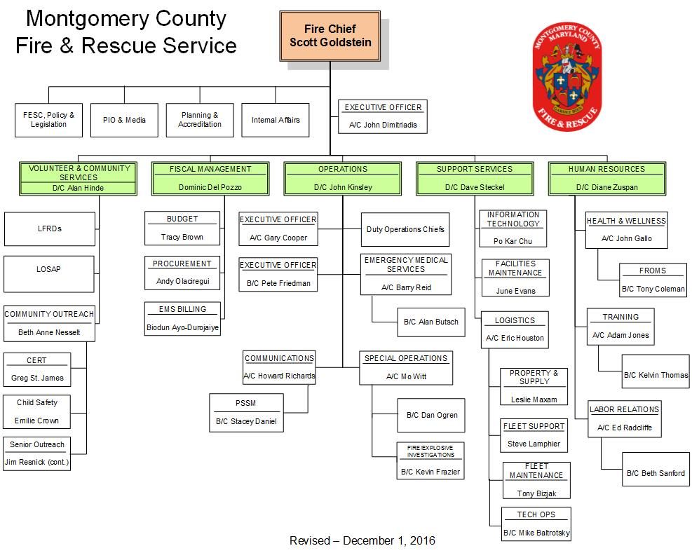 Fire Department Organizational Chart Canton Fire Department Chain