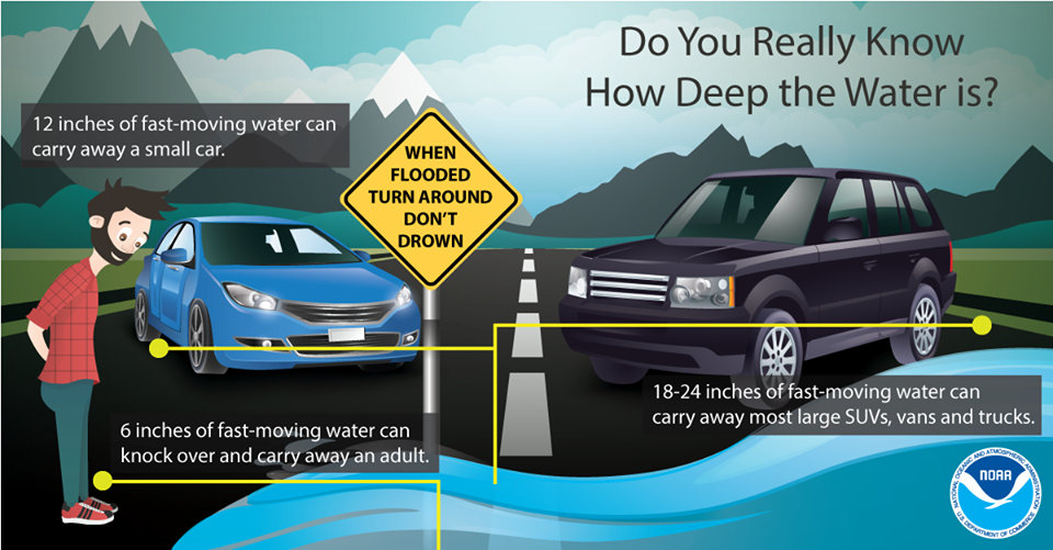 Infographic about flooding with a car in the floodwater