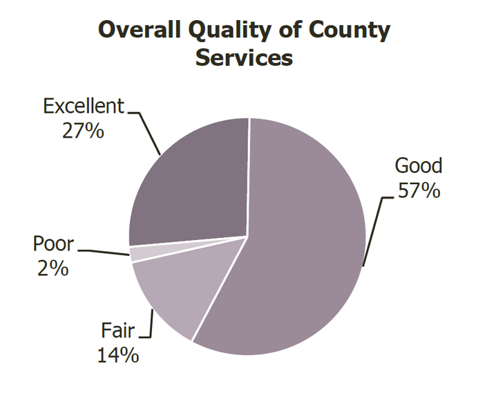 overall quality of services