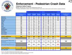 Pedestrian Crash Data - MCPD