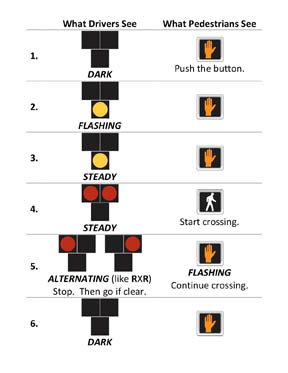Graphic of how HAWK signal works