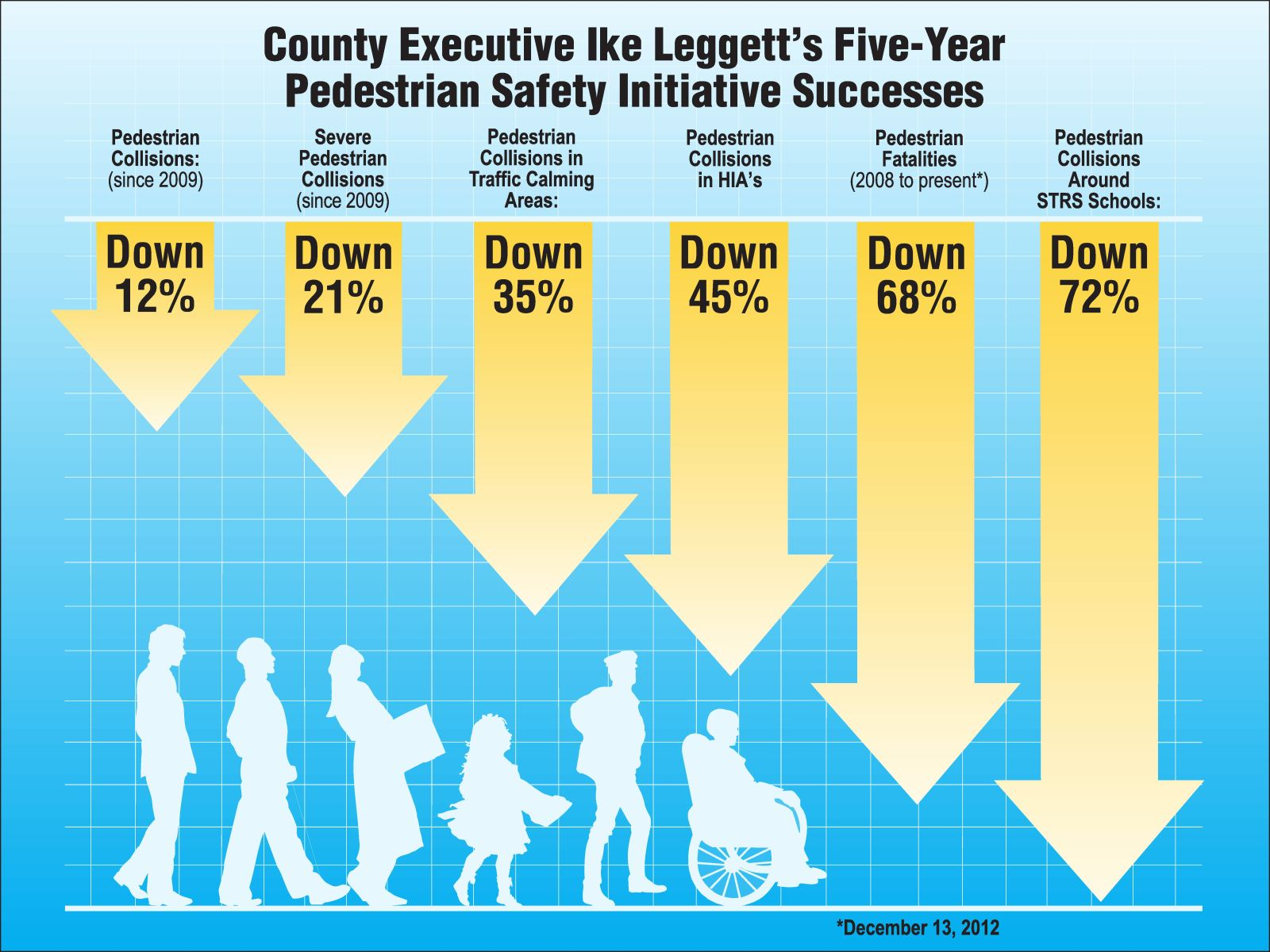 Graphic showing results of County Executive Leggett's Pedestrian Safety Initiative