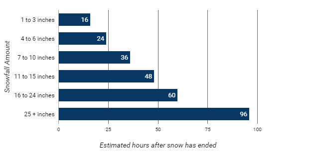 A chart showing the estimated hours to remove snow after the snowfall has ended