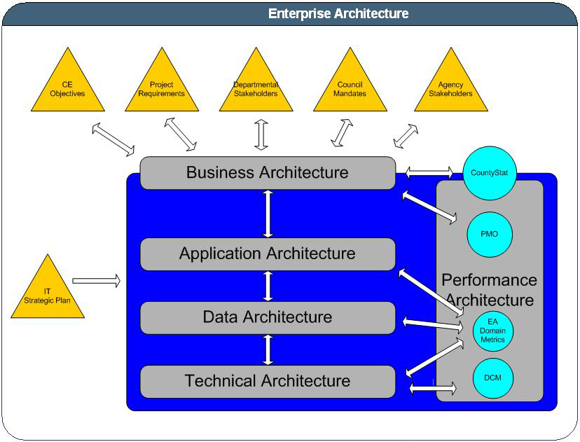 flow chart of DTS enterprise architecture